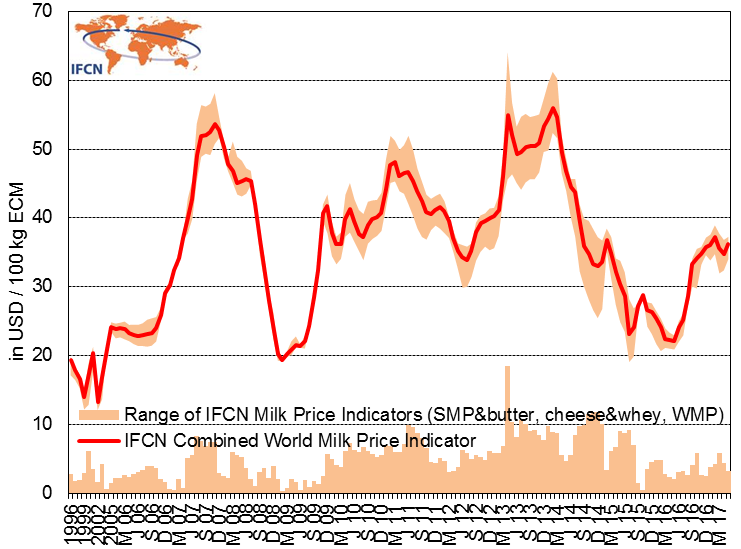 IFCN World Milk Price 1